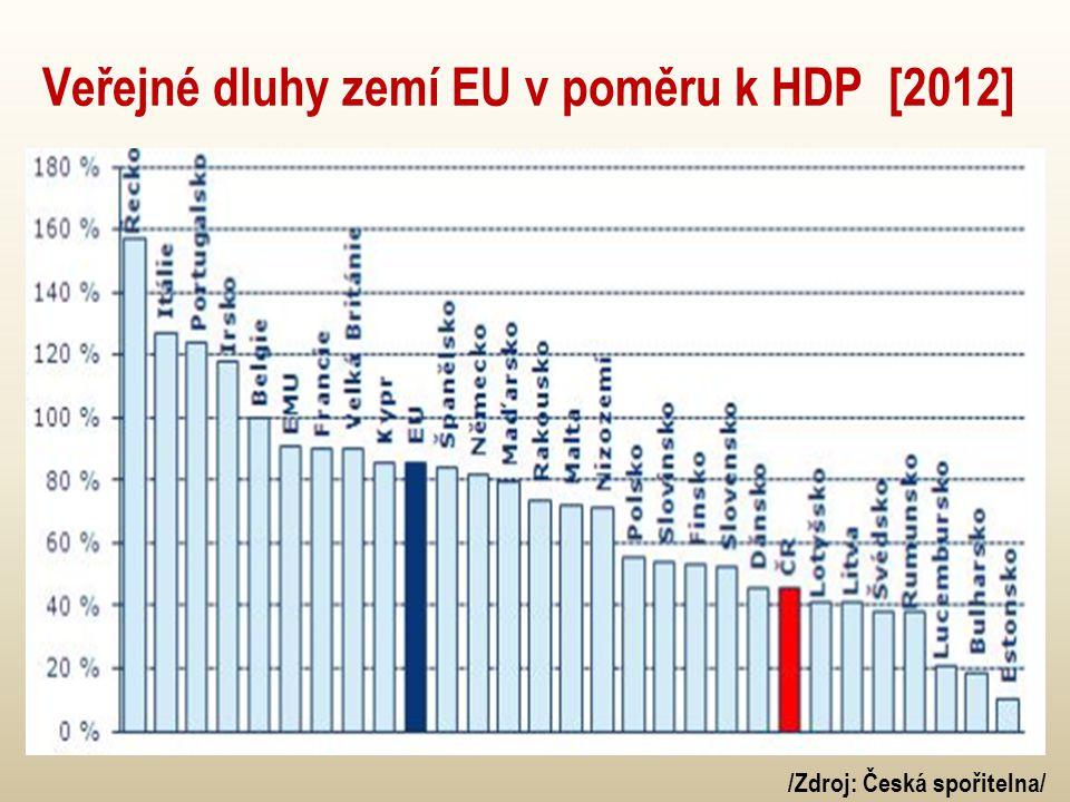Veřejné dluhy zemí EU v poměru k HDP [2012]